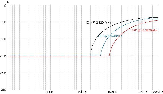 DSD_Noise_floor_diagram