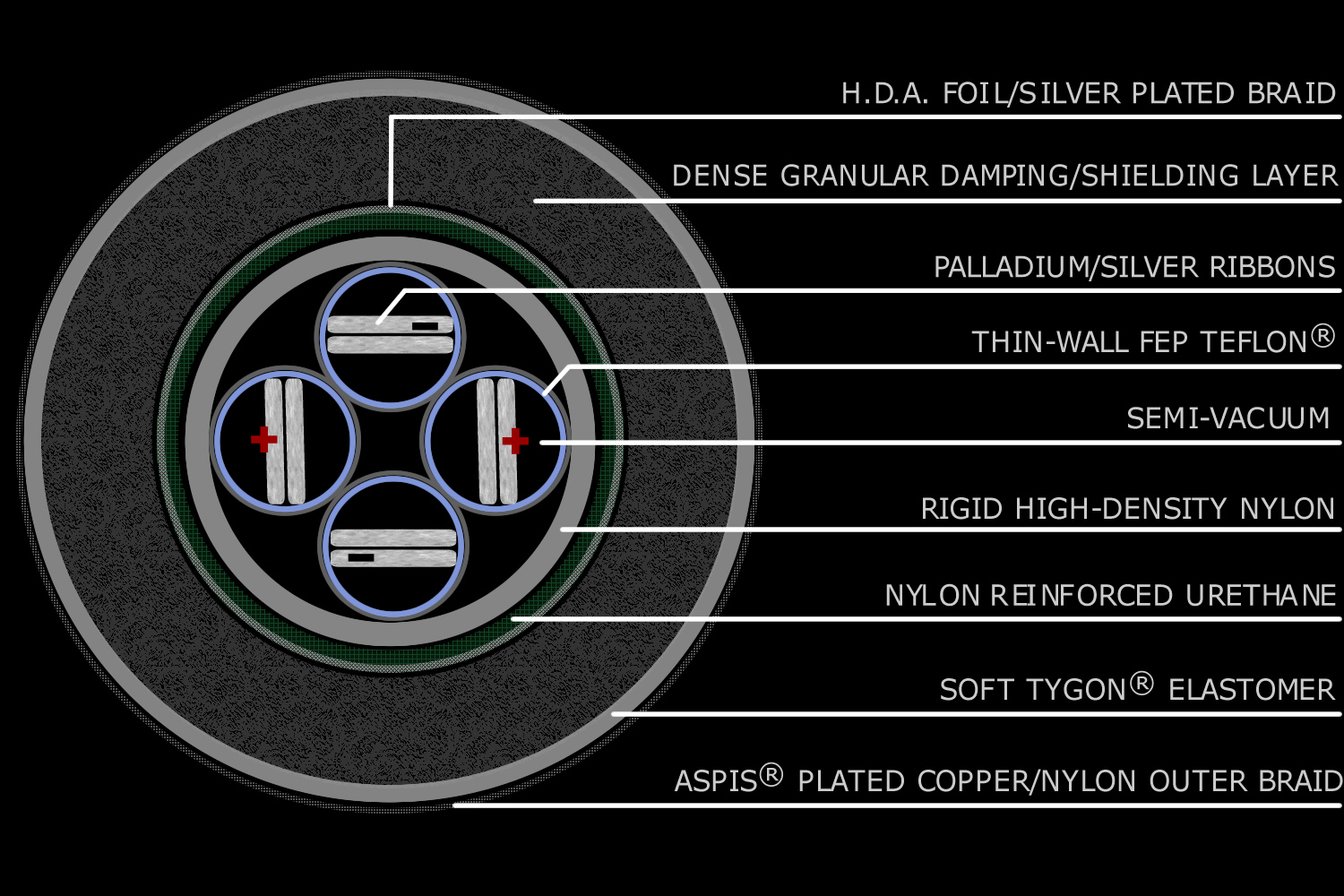 MEDUSA schematic with text