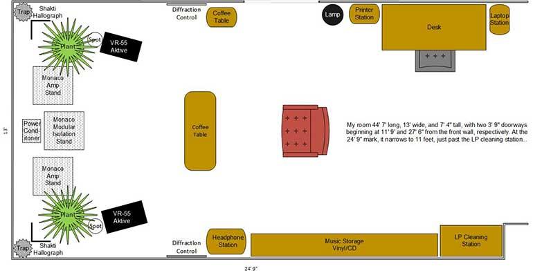 Floorplan of the listening room.