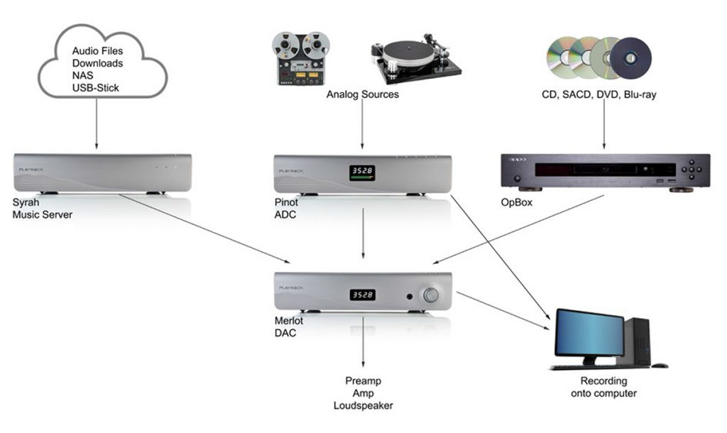 Impressions: The Playback Designs Merlot Quad DSD DAC and
