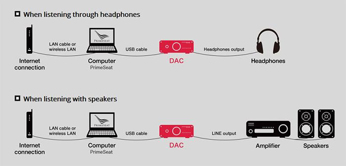 2 - PrimeSeat Computer and DAC Setup