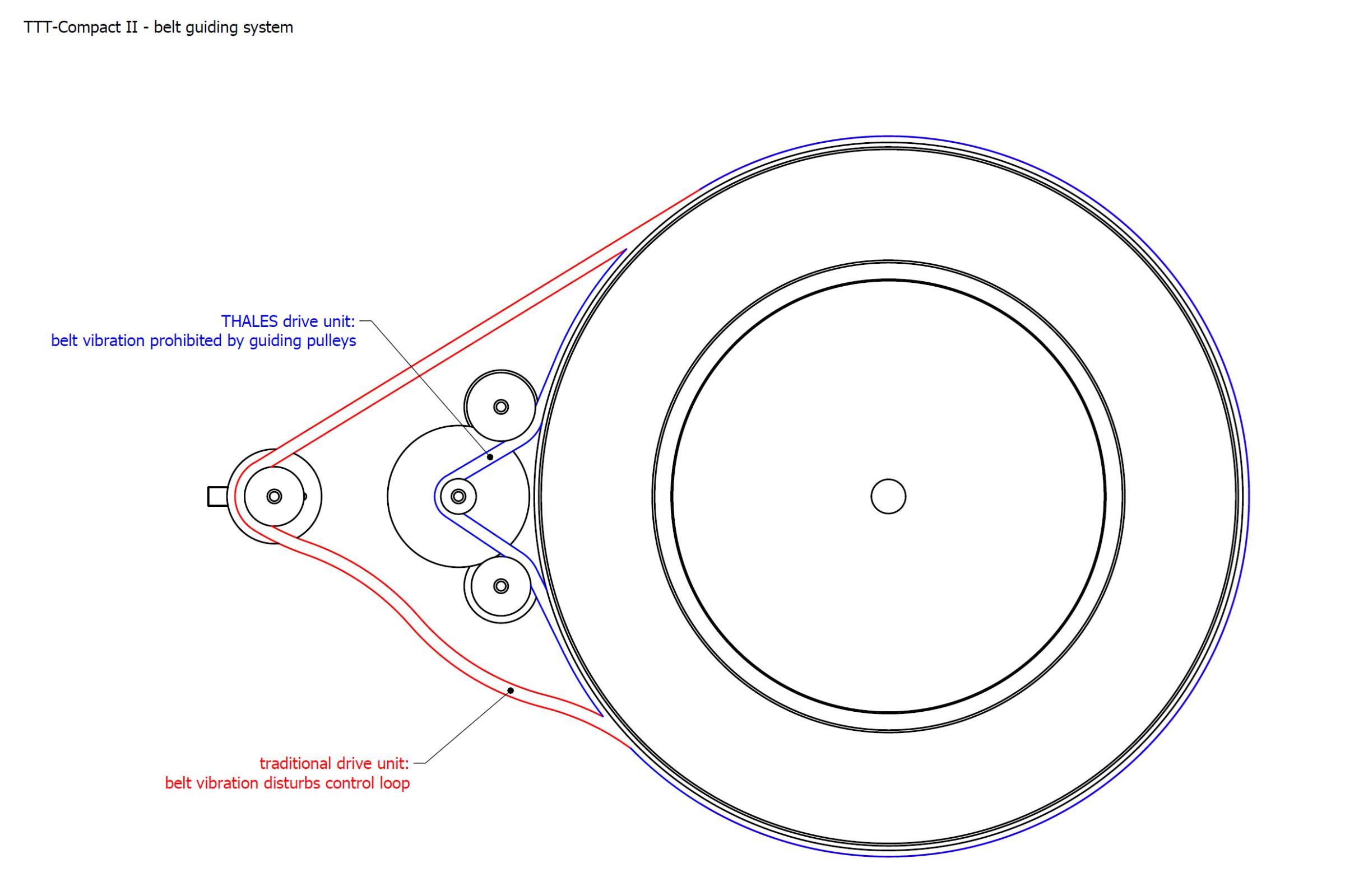 Thales TTT Compact II Turntable